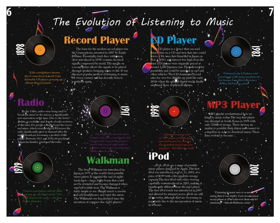 The Evolution of Listening to Music – PWSH Blueprints