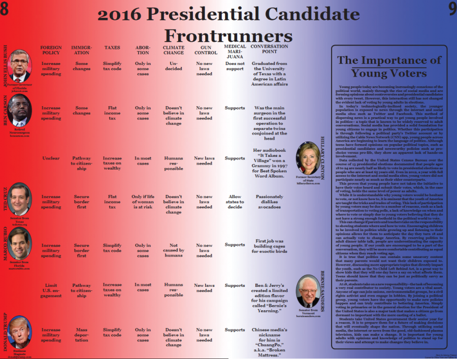 2016+Presidential+Front+Runners